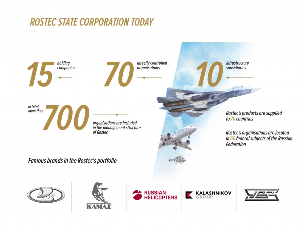 Rostec :: About