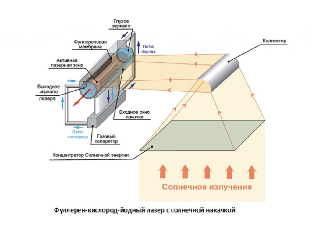 фуллерен_кислород_йодный_лазер.jpg
